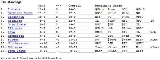 Big Ten Standings
