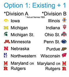 B1G Survey: Division ideas