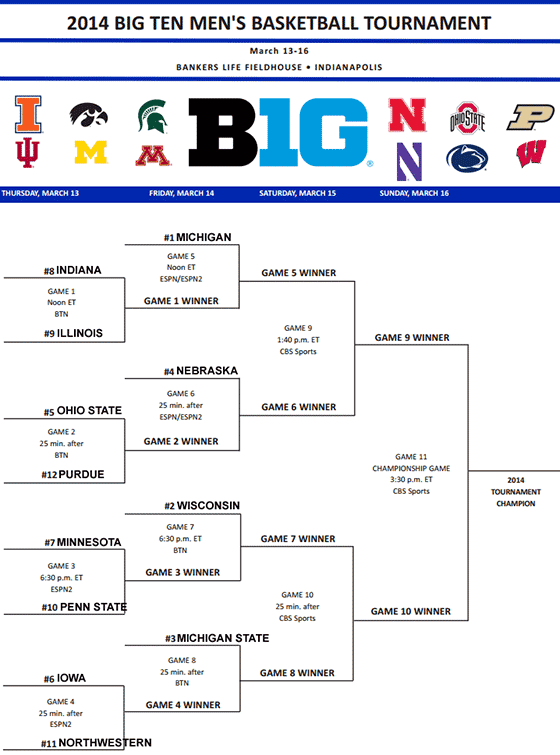 2014 Big Ten Tournament bracket