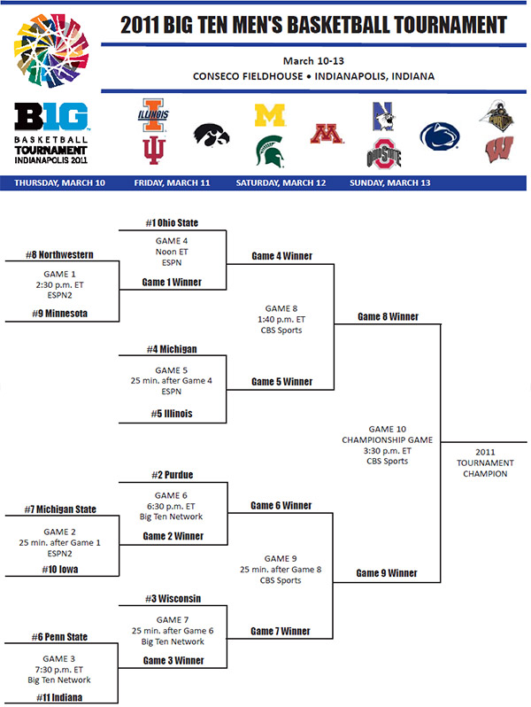 The 2011 Big Ten Tournament bracket