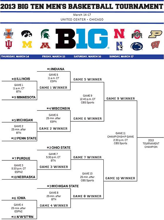 Big Ten Tournament Bracket