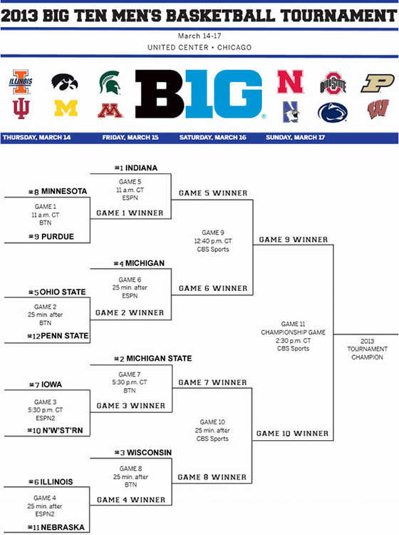 Big Ten Tournament Bracketology