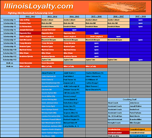 Illini Hoops Scholarship Grid