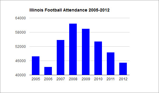 Illinois football attendance