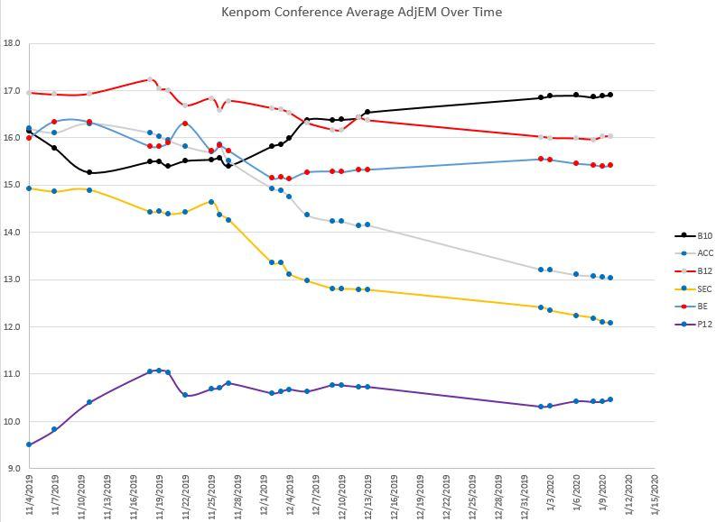 Conference average AdjEM.JPG