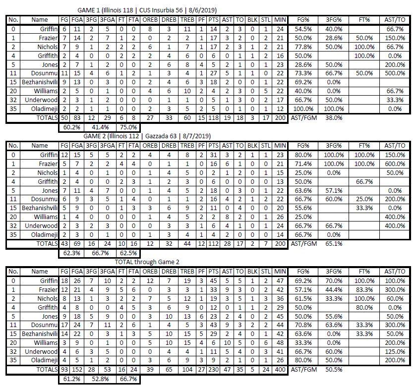 Illini Italy Stats 8-8-2019.JPG