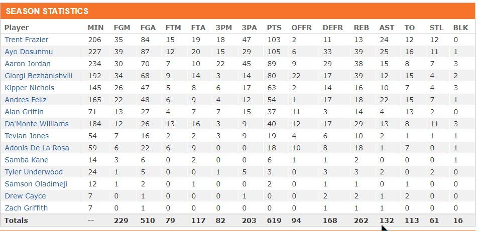 Season Statistics.jpg